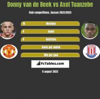 Donny van de Beek vs Axel Tuanzebe h2h player stats