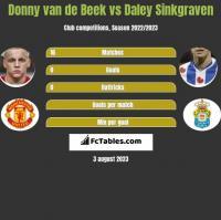 Donny van de Beek vs Daley Sinkgraven h2h player stats