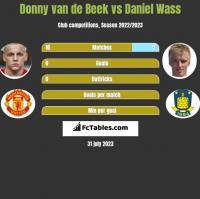 Donny van de Beek vs Daniel Wass h2h player stats