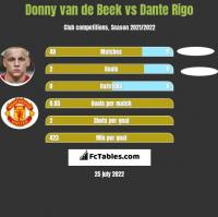 Donny van de Beek vs Dante Rigo h2h player stats