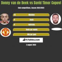 Donny van de Beek vs David Timor Copovi h2h player stats