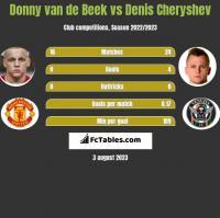 Donny van de Beek vs Denis Cheryshev h2h player stats