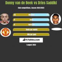 Donny van de Beek vs Dries Saddiki h2h player stats
