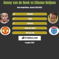 Donny van de Beek vs Etienne Reijnen h2h player stats