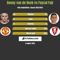Donny van de Beek vs Faycal Fajr h2h player stats