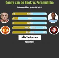 Donny van de Beek vs Fernandinho h2h player stats
