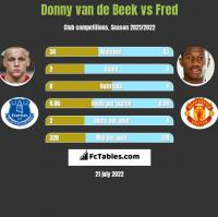 Donny van de Beek vs Fred h2h player stats