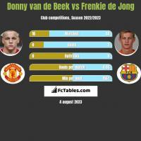 Donny van de Beek vs Frenkie de Jong h2h player stats
