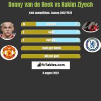 Donny van de Beek vs Hakim Ziyech h2h player stats
