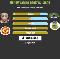 Donny van de Beek vs Jason h2h player stats
