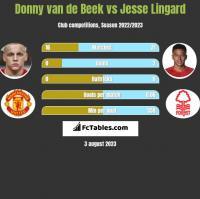 Donny van de Beek vs Jesse Lingard h2h player stats