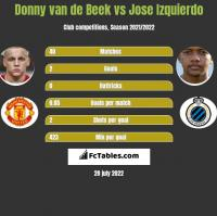 Donny van de Beek vs Jose Izquierdo h2h player stats