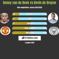 Donny van de Beek vs Kevin de Bruyne h2h player stats