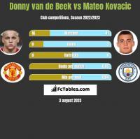Donny van de Beek vs Mateo Kovacic h2h player stats