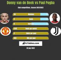 Donny van de Beek vs Paul Pogba h2h player stats