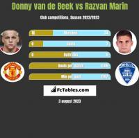 Donny van de Beek vs Razvan Marin h2h player stats