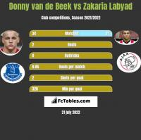 Donny van de Beek vs Zakaria Labyad h2h player stats