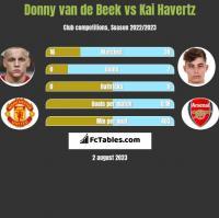 Donny van de Beek vs Kai Havertz h2h player stats
