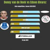 Donny van de Beek vs Edson Alvarez h2h player stats