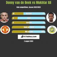Donny van de Beek vs Mukhtar Ali h2h player stats