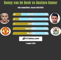 Donny van de Beek vs Gustavo Hamer h2h player stats