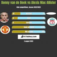 Donny van de Beek vs Alexis Mac Allister h2h player stats