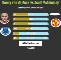 Donny van de Beek vs Scott McTominay h2h player stats