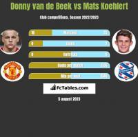 Donny van de Beek vs Mats Koehlert h2h player stats