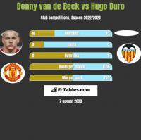 Donny van de Beek vs Hugo Duro h2h player stats