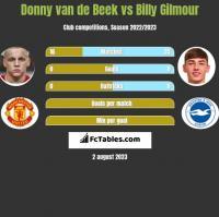 Donny van de Beek vs Billy Gilmour h2h player stats
