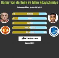 Donny van de Beek vs Mike Ndayishimiye h2h player stats