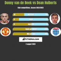 Donny van de Beek vs Dean Huiberts h2h player stats