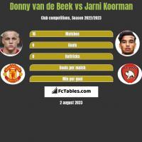 Donny van de Beek vs Jarni Koorman h2h player stats