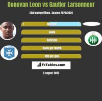 Donovan Leon vs Gautier Larsonneur h2h player stats