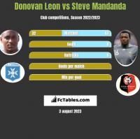 Donovan Leon vs Steve Mandanda h2h player stats