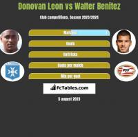Donovan Leon vs Walter Benitez h2h player stats