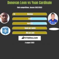 Donovan Leon vs Yoan Cardinale h2h player stats