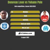 Donovan Leon vs Yohann Pele h2h player stats