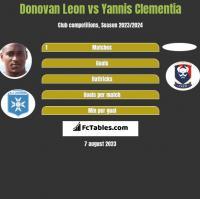 Donovan Leon vs Yannis Clementia h2h player stats