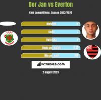 Dor Jan vs Everton h2h player stats