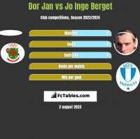 Dor Jan vs Jo Inge Berget h2h player stats