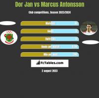 Dor Jan vs Marcus Antonsson h2h player stats