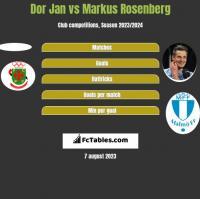 Dor Jan vs Markus Rosenberg h2h player stats