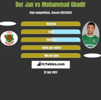 Dor Jan vs Mohammad Ghadir h2h player stats