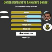 Dorian Bertrand vs Alexandre Bonnet h2h player stats