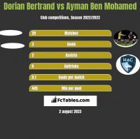 Dorian Bertrand vs Ayman Ben Mohamed h2h player stats