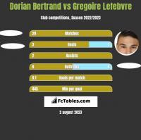 Dorian Bertrand vs Gregoire Lefebvre h2h player stats