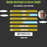 Dorian Bertrand vs Herve Bazile h2h player stats