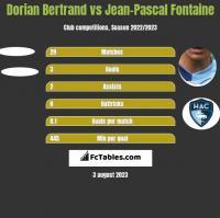 Dorian Bertrand vs Jean-Pascal Fontaine h2h player stats