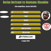Dorian Bertrand vs Ousmane Cissokho h2h player stats